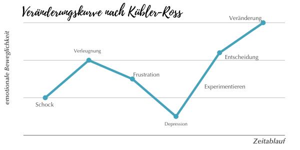 Veränderung, Coaching, Blog